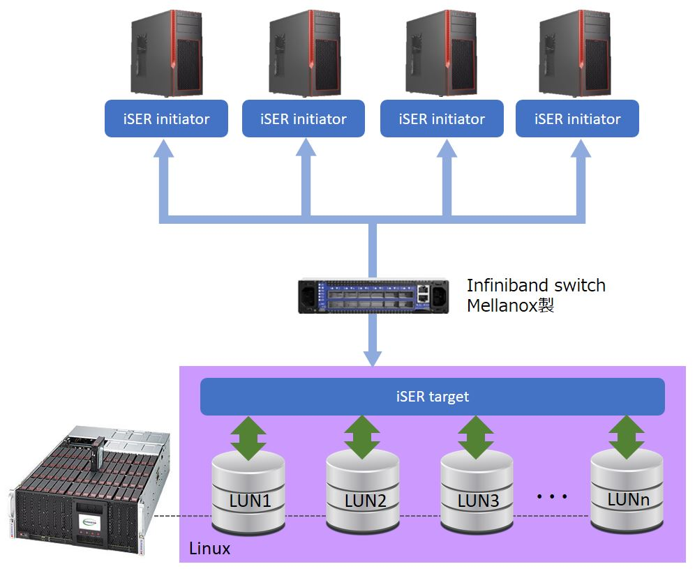 Deep Learning向け演算ノード-ストレージ間高速通信構築