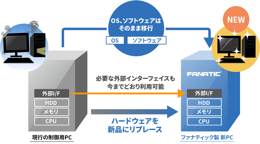 制御用PCリプレースイメージ図