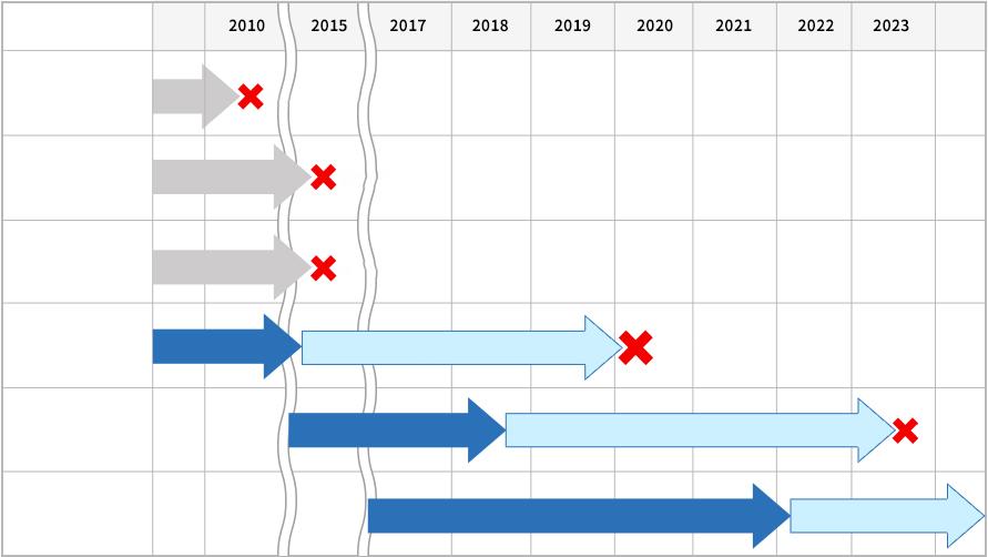 図:Windows サーバー サポート期間