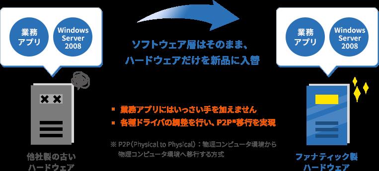 図:ソフトウェア層はそのまま、ハードウェアだけを新品に入替