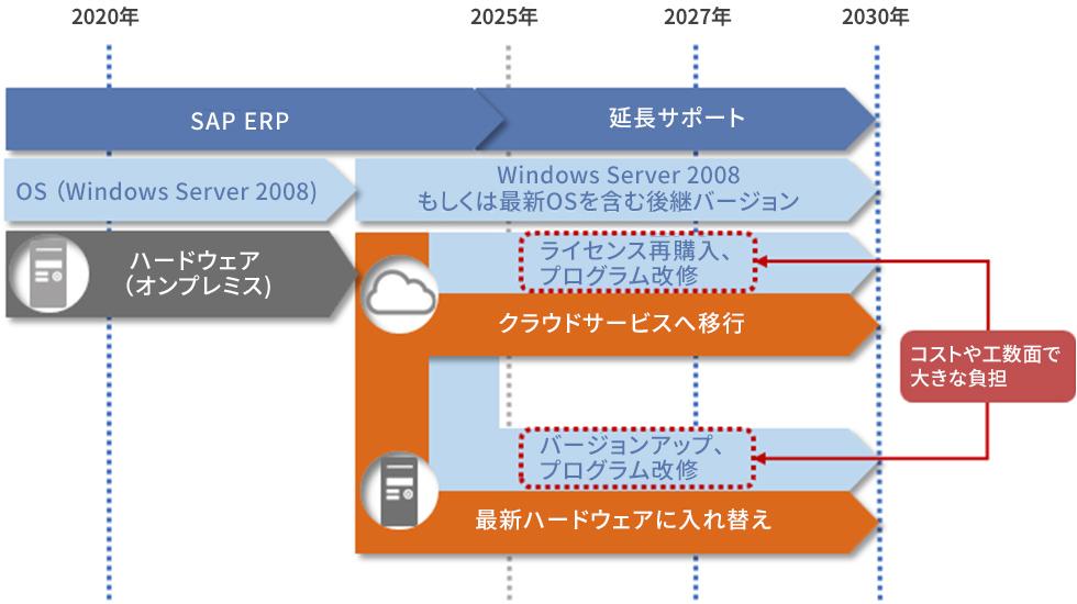 SAPの製品サポート延長によるクラウドサービス移行やオンプレミスサーバーの更新