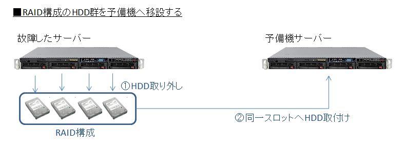 RAID構成のHDD群を予備機へ移設する