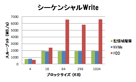 高速ストレージの性能(フラッシュデバイス利用時の注意点)-グラフ2