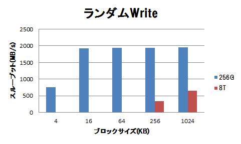 高速ストレージの性能(フラッシュデバイス利用時の注意点)-グラフ6