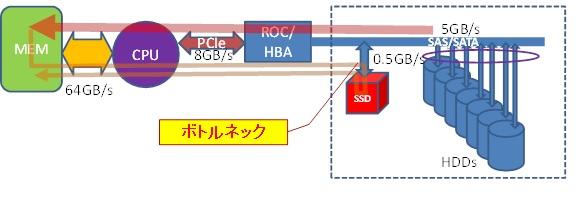 高速ストレージの性能(フラッシュデバイス利用時の注意点)-図1