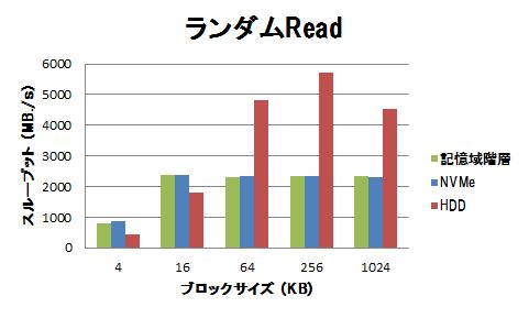 高速ストレージの性能(フラッシュデバイス利用時の注意点)-グラフ3