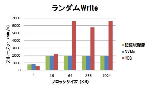 高速ストレージの性能(フラッシュデバイス利用時の注意点)-グラフ4