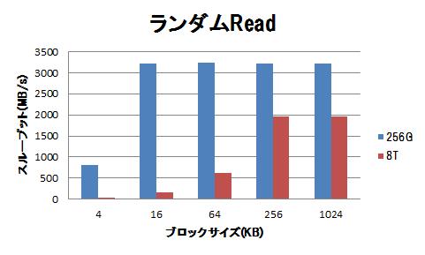 高速ストレージの性能(フラッシュデバイス利用時の注意点)-グラフ5