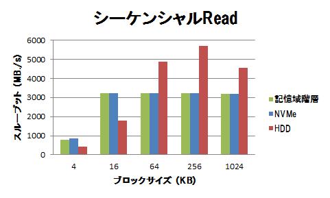 高速ストレージの性能(フラッシュデバイス利用時の注意点)-グラフ1
