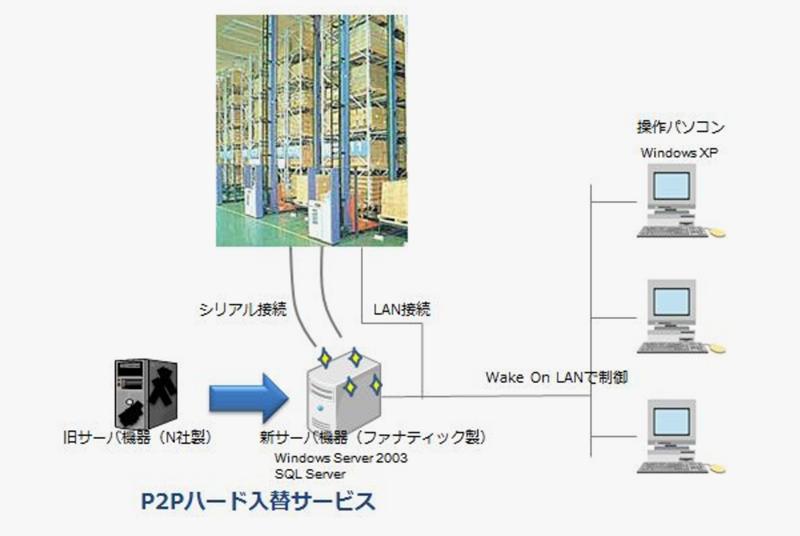 【事例紹介】オカムラ製自動倉庫の制御パソコンの入替