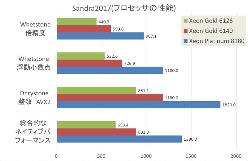 Skylake-SPのベンチマーク結果-グラフ5