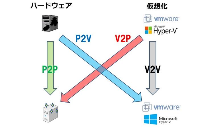 VMware(Hyper-V)上にあるサポート切れOSを切り離したい!