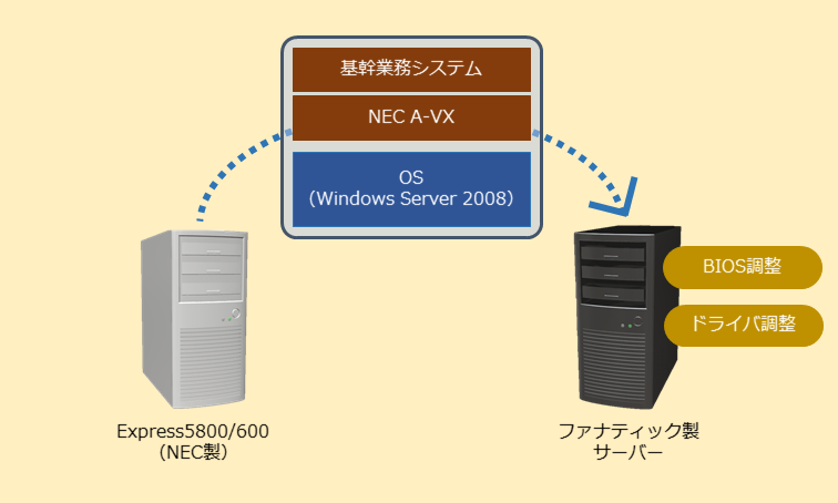 NEC A-VXサポート終了対策~P2P移行でオフコン長期利用