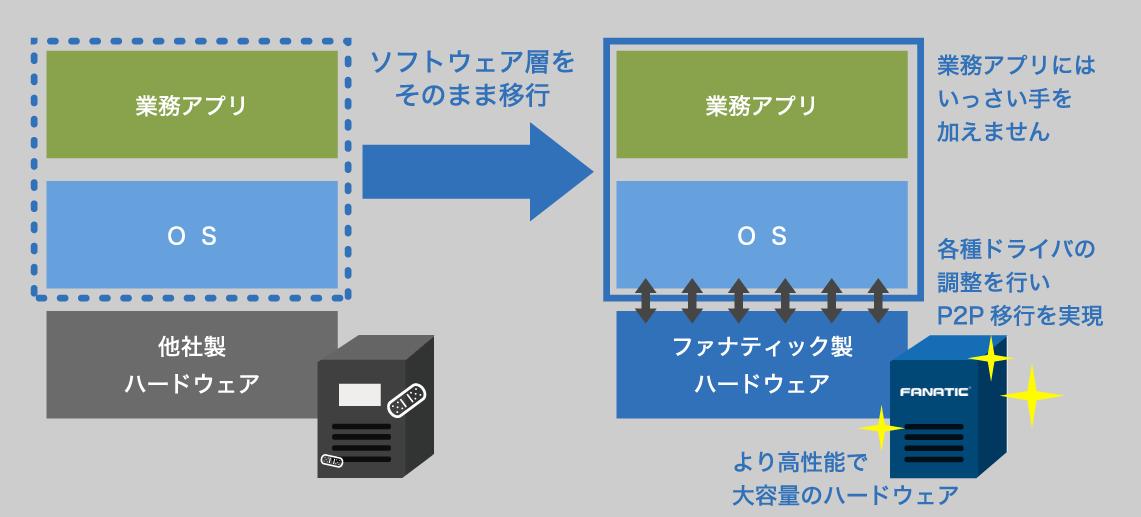 図:ファナティック ハード入替サービス「P2P」型のイメージ