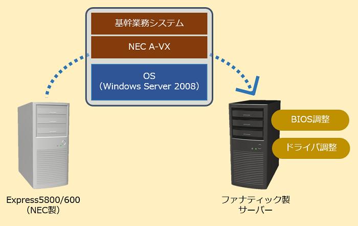 図:「ファナティック ハード入替サービス」による移行イメージ