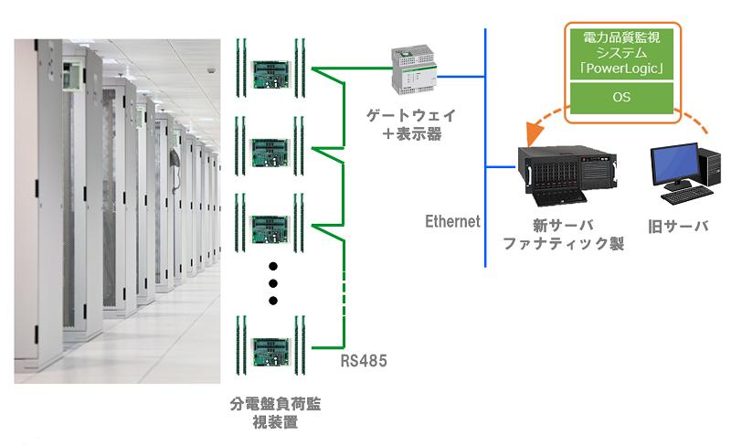 データセンタにおける電力品質監視システム
