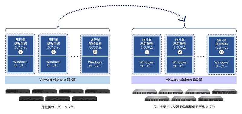 図:ファナティック ハード入替サービスによる移行イメージ