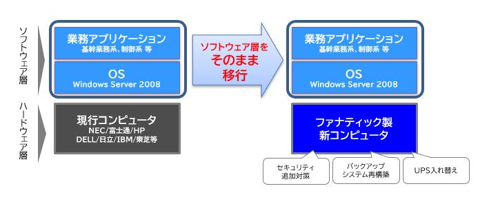 Windows Server 2008をそのまま移行