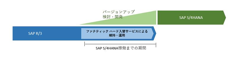 図:「ファナティック ハード入替サービス」の適用イメージ