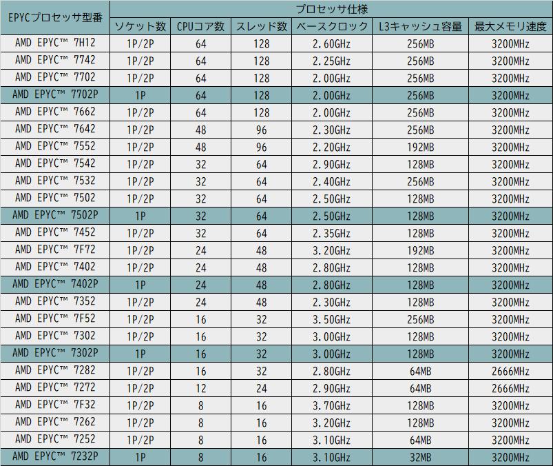 第2世代AMD EPYC プロセッサー