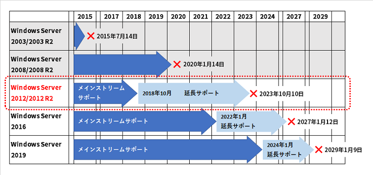 Windows Server 2012/2012 R2のサポート期限終了までのスケジュール
