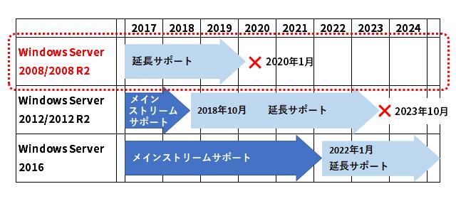 Windows Server 2008/2008 R2サポートスケジュール