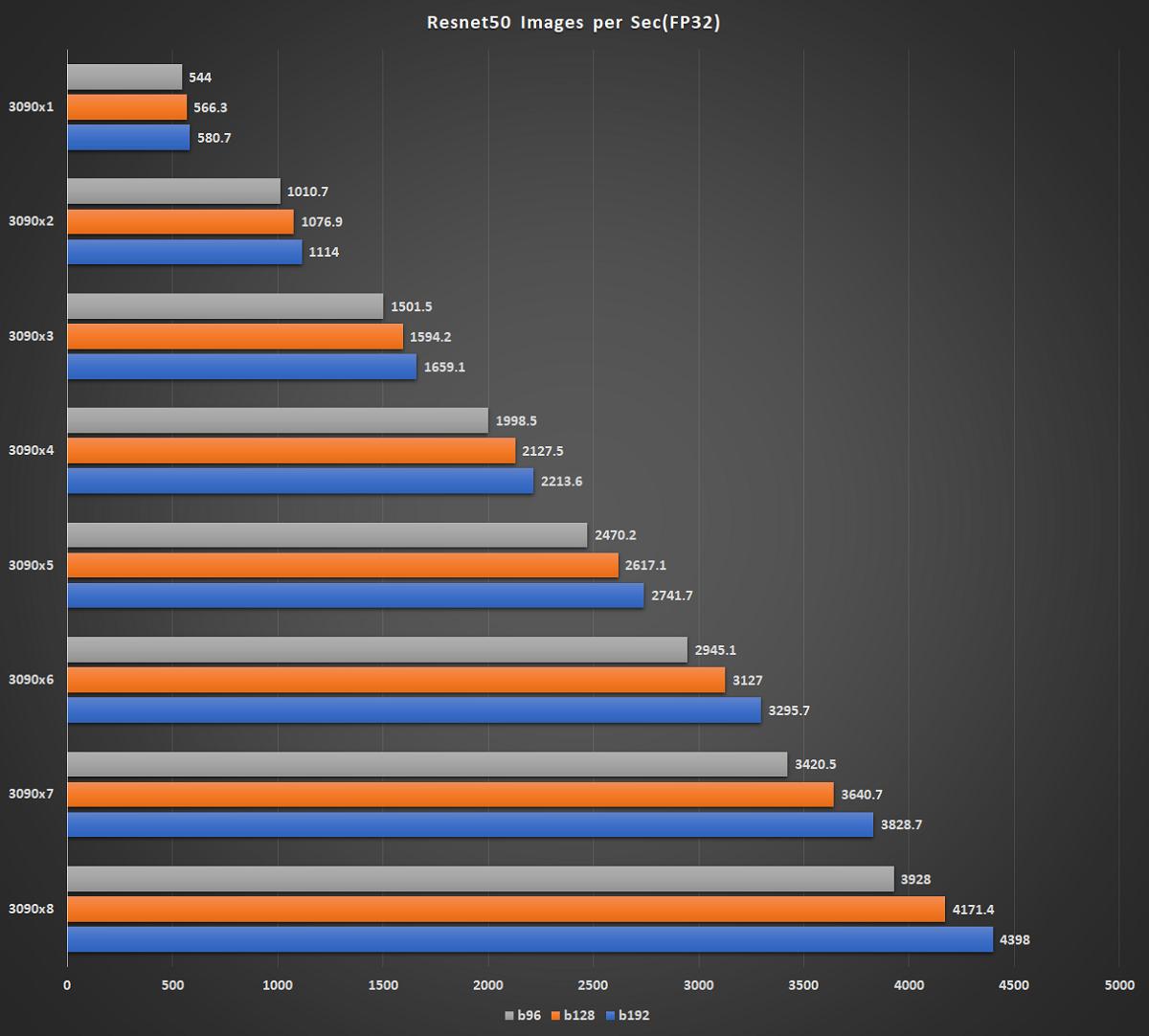 RTX 3090 TensorFlow 学習ベンチマーク グラフ2